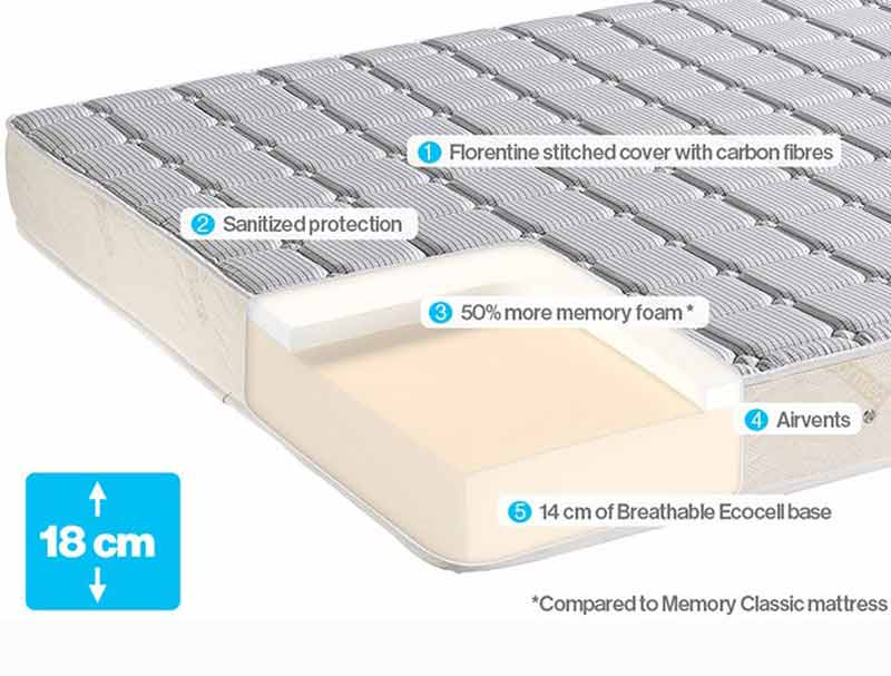 Dormeo Memory Plus Mattress Buy Online At Bestpricebeds