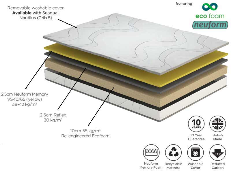 Komfi Active Trend Mattress - Seaqual Cover